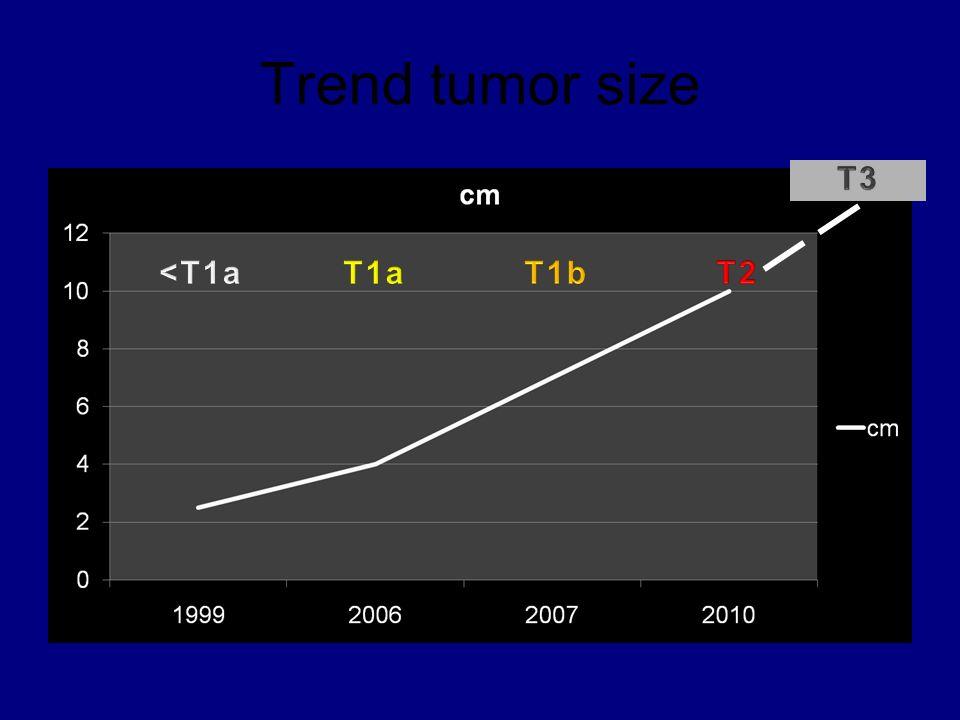 Trend tumor size