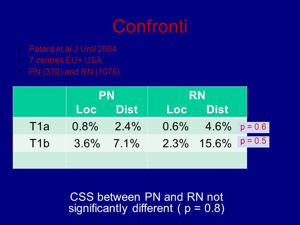 Confronti Patard et al J Urol 2004 7 centres EU+ USA PN (379) and RN (1075) PN Loc Dist RN Loc Dist T1a0.8% 2.4%0.6% 4.6% T1b3.6% 7.1%2.3% 15.6% p = 0