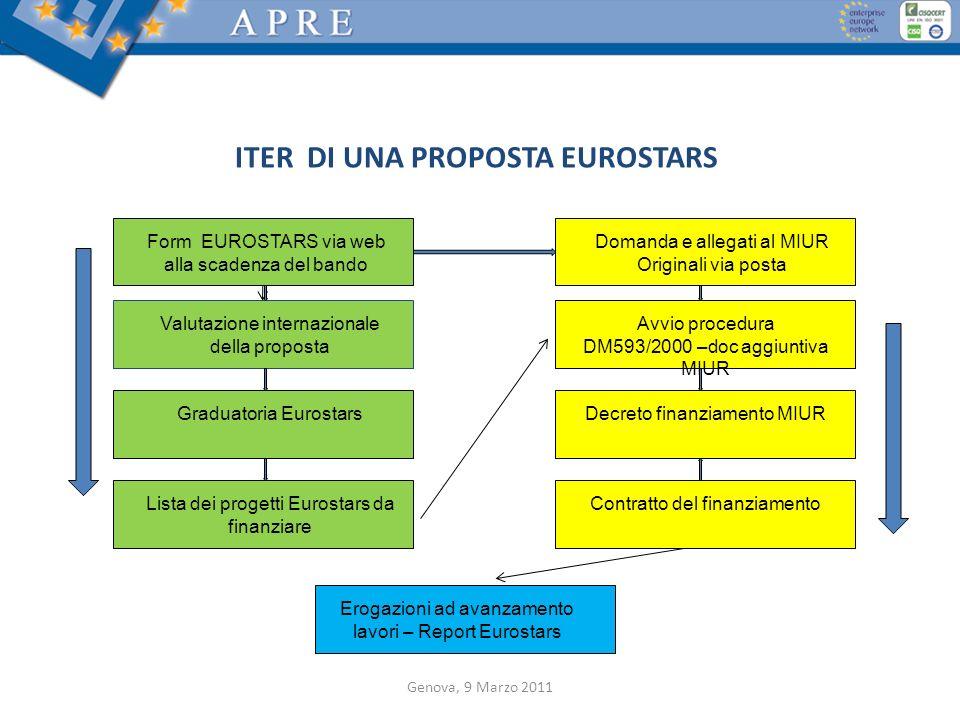 ITER DI UNA PROPOSTA EUROSTARS Form EUROSTARS via web alla scadenza del bando Domanda e allegati al MIUR Originali via posta Valutazione internazional