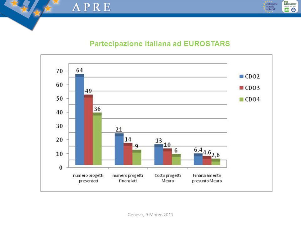 Partecipazione Italiana ad EUROSTARS Genova, 9 Marzo 2011