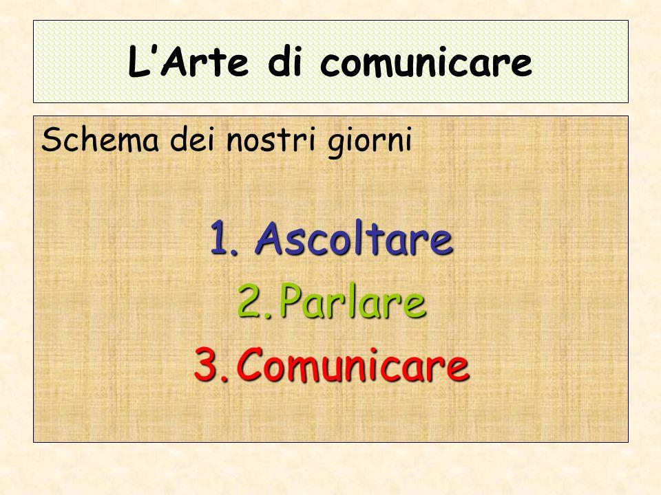 LArte di comunicare Schema dei nostri giorni 1.Ascoltare 2.Parlare 3.Comunicare