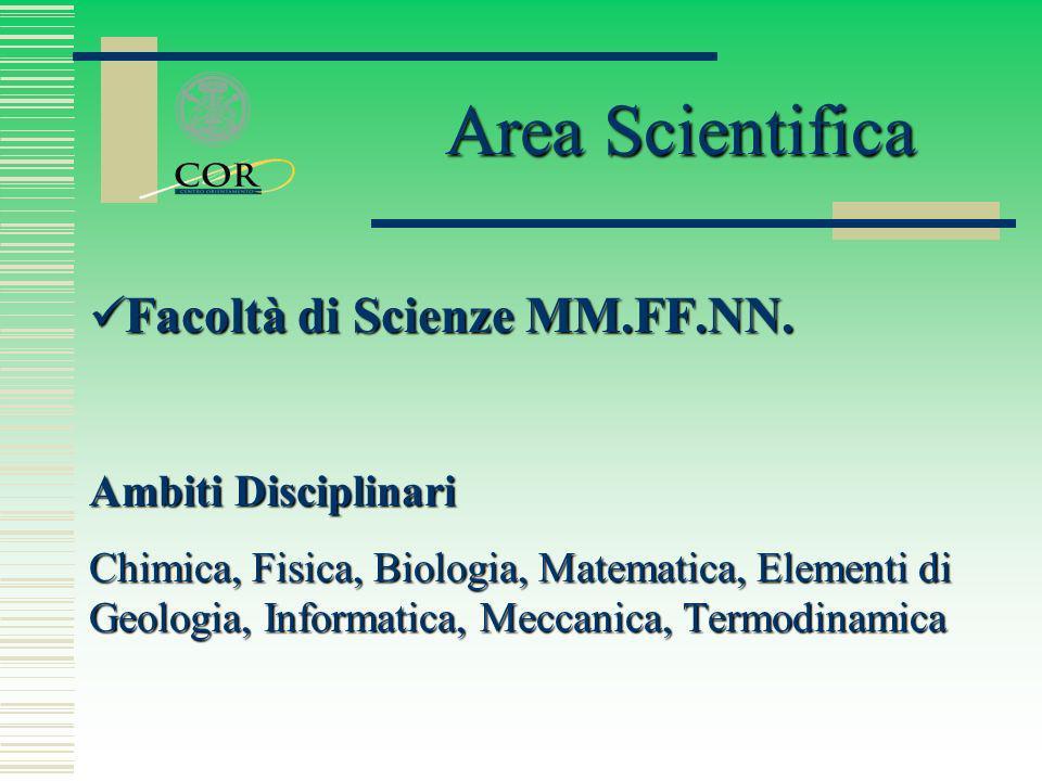 Facoltà di Scienze MM.FF.NN. Facoltà di Scienze MM.FF.NN. Ambiti Disciplinari Chimica, Fisica, Biologia, Matematica, Elementi di Geologia, Informatica