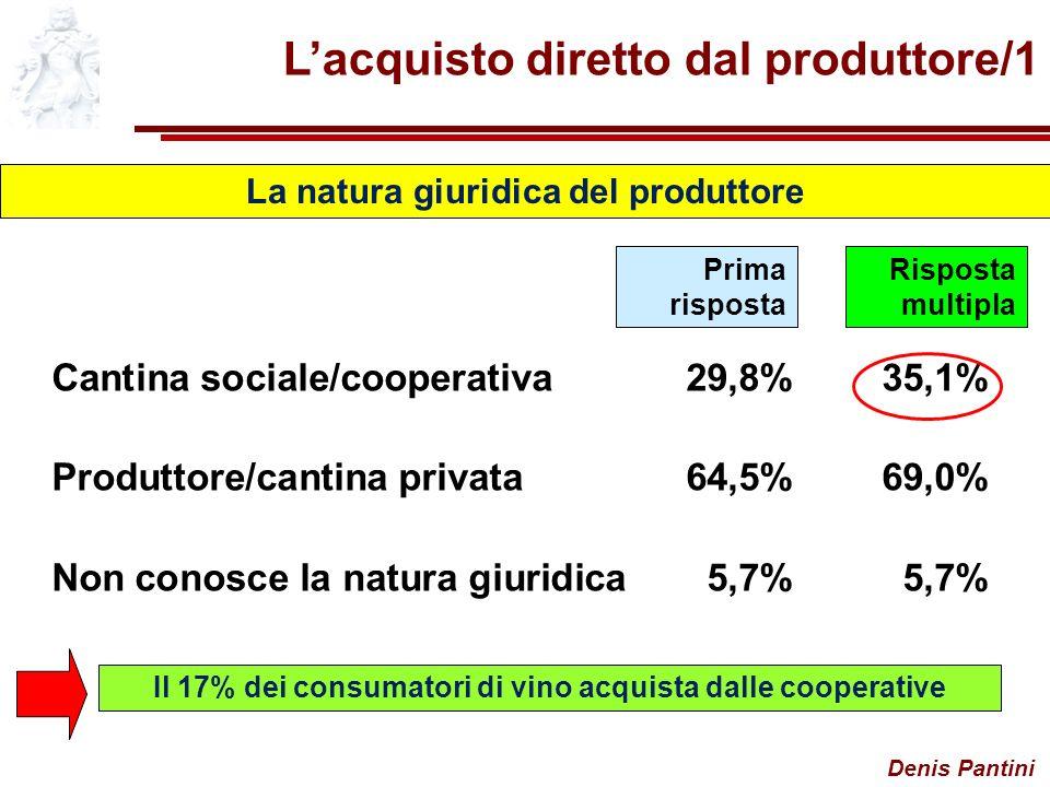 Denis Pantini Lacquisto diretto dal produttore/1 La natura giuridica del produttore Cantina sociale/cooperativa29,8%35,1% Produttore/cantina privata64,5%69,0% Non conosce la natura giuridica5,7%5,7% Prima risposta Risposta multipla Il 17% dei consumatori di vino acquista dalle cooperative