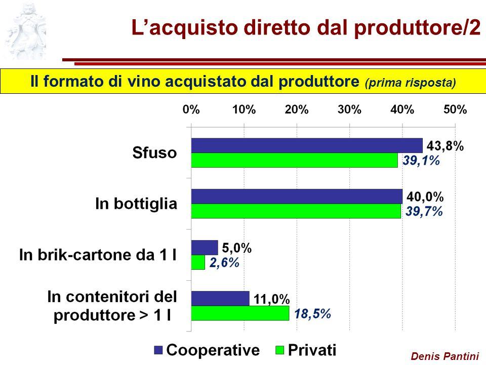 Denis Pantini Lacquisto diretto dal produttore/2 Il formato di vino acquistato dal produttore (prima risposta)