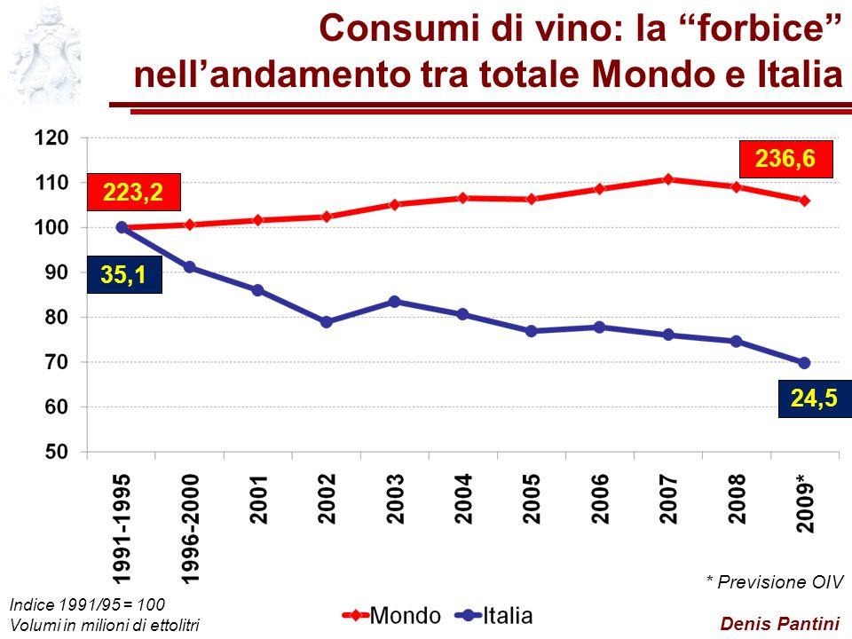 Denis Pantini Consumi di vino: la forbice nellandamento tra totale Mondo e Italia * Previsione OIV 24,5 236,6 Indice 1991/95 = 100 Volumi in milioni di ettolitri 223,2 35,1