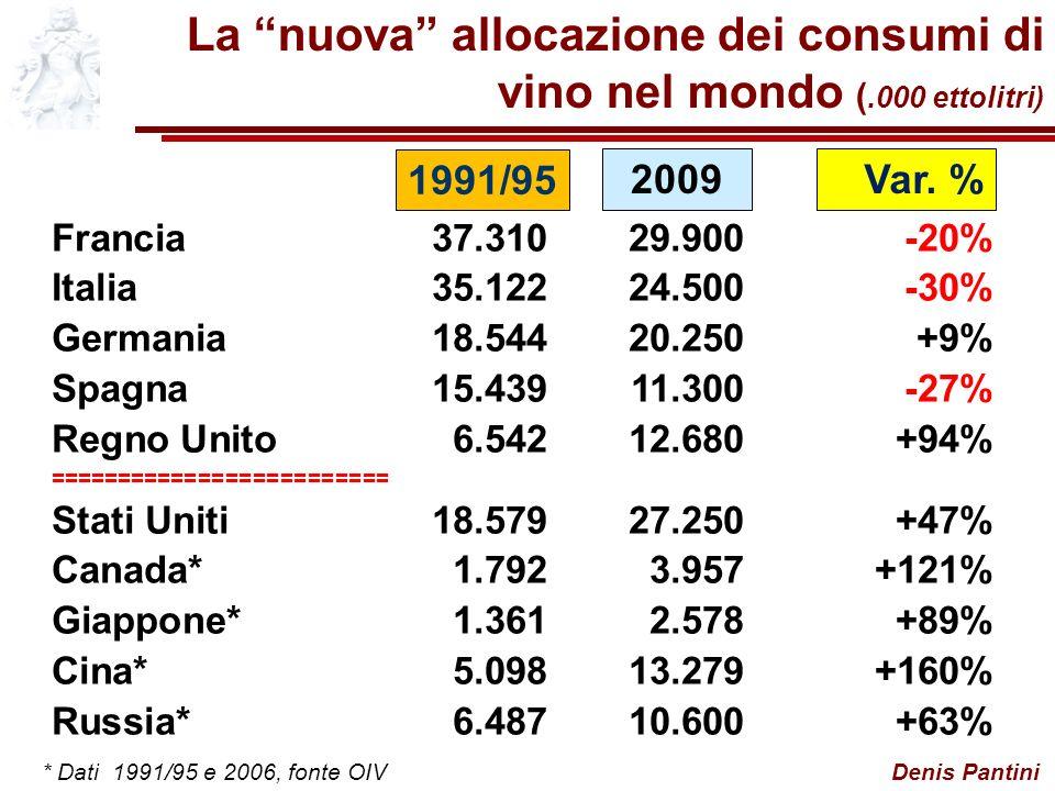 Denis Pantini La nuova allocazione dei consumi di vino nel mondo (.000 ettolitri) Francia37.31029.900-20% Italia35.12224.500-30% Germania18.54420.250+9% Spagna15.43911.300-27% Regno Unito6.54212.680+94% ========================= Stati Uniti18.57927.250+47% Canada*1.7923.957+121% Giappone*1.3612.578+89% Cina*5.09813.279+160% Russia*6.48710.600+63% 1991/95 2009Var.