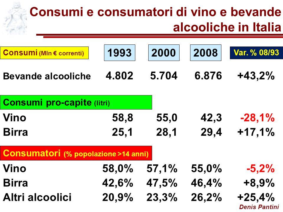 Denis Pantini Consumi e consumatori di vino e bevande alcooliche in Italia Consumi (Mln correnti) 199320082000 Var.
