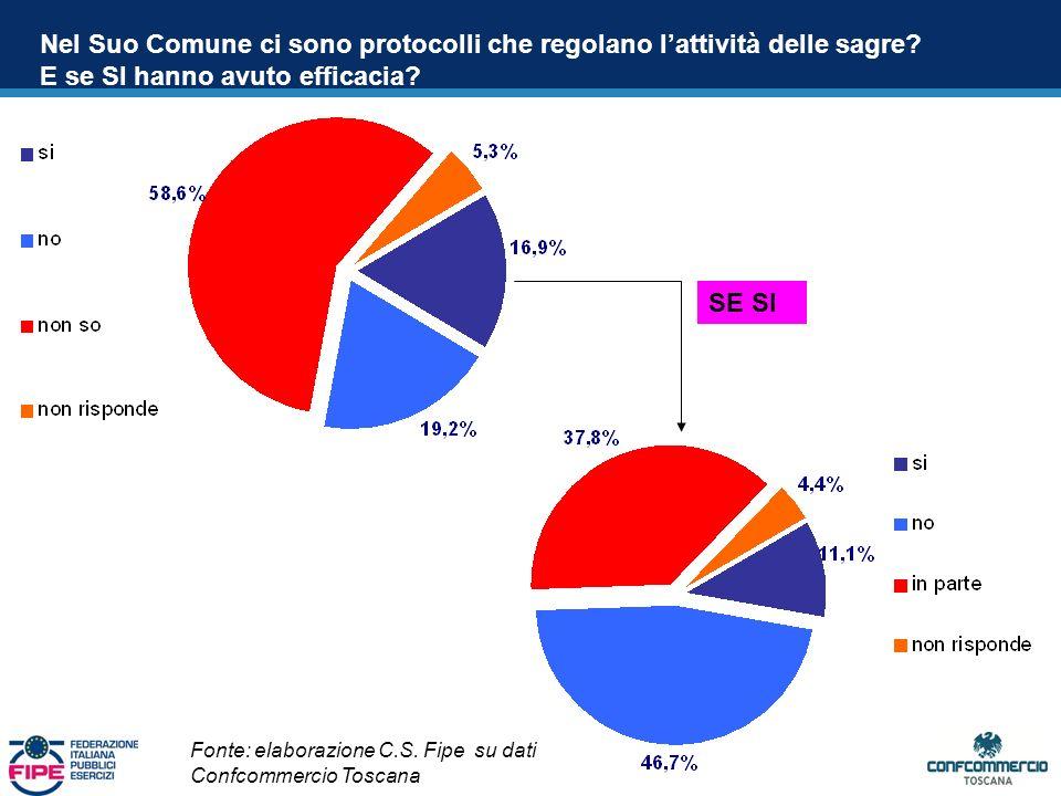 Nel Suo Comune ci sono protocolli che regolano lattività delle sagre.