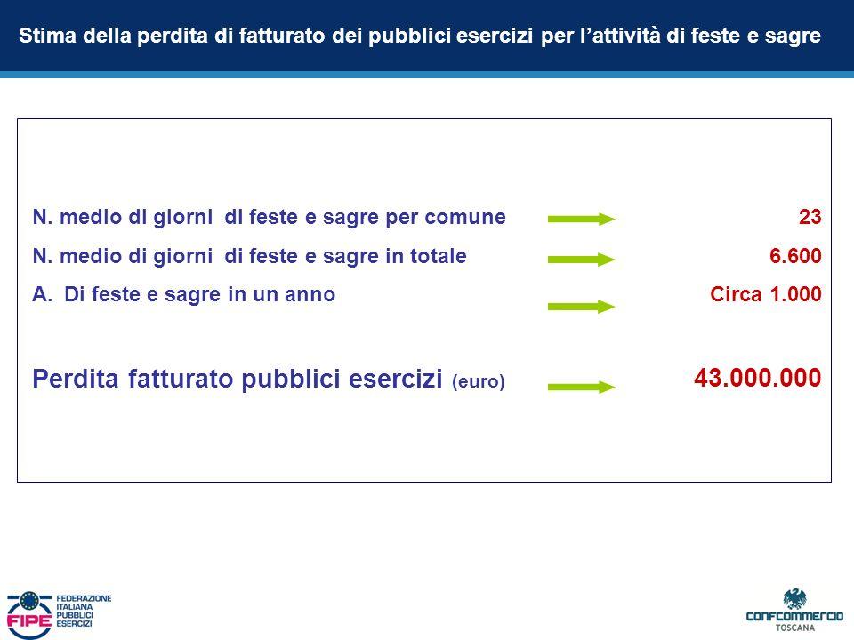 Stima della perdita di fatturato dei pubblici esercizi per lattività di feste e sagre N.