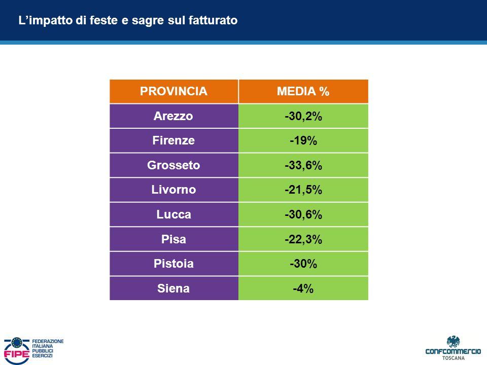 Limpatto di feste e sagre sul fatturato PROVINCIAMEDIA % Arezzo-30,2% Firenze-19% Grosseto-33,6% Livorno-21,5% Lucca-30,6% Pisa-22,3% Pistoia-30% Siena-4%