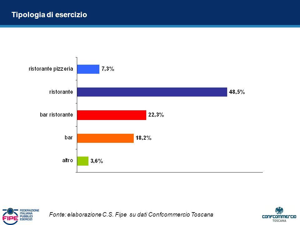 Tipologia di esercizio Fonte: elaborazione C.S. Fipe su dati Confcommercio Toscana