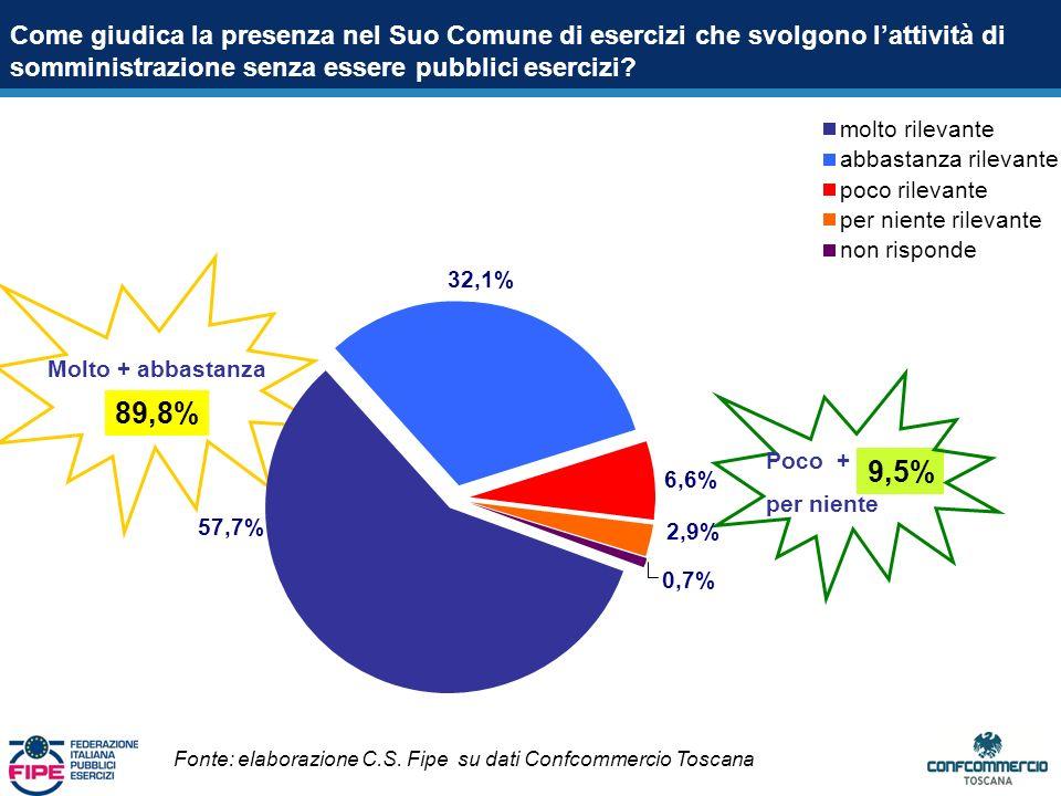 Saldo +72,2% Feste e sagre Agriturismo Circ.sportivi Circ.