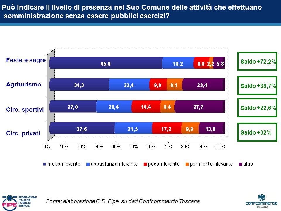Saldo +72,2% Feste e sagre Agriturismo Circ. sportivi Circ.