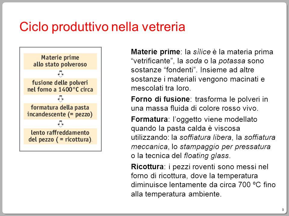 9 Ciclo produttivo nella vetreria Materie prime: la sìlice è la materia prima vetrificante, la soda o la potassa sono sostanze fondenti. Insieme ad al