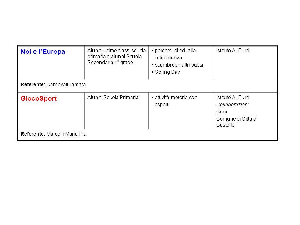 Noi e lEuropa Alunni ultime classi scuola primaria e alunni Scuola Secondaria 1° grado percorsi di ed. alla cittadinanza scambi con altri paesi Spring