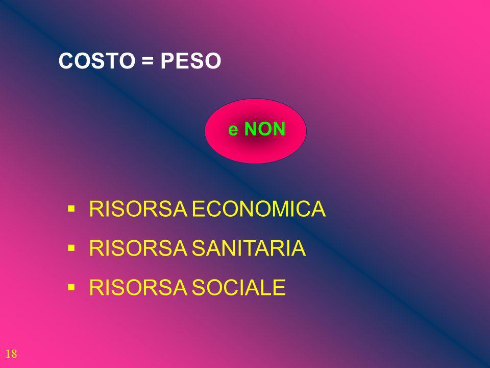 COSTO = PESO RISORSA ECONOMICA RISORSA SANITARIA RISORSA SOCIALE 18 e NON