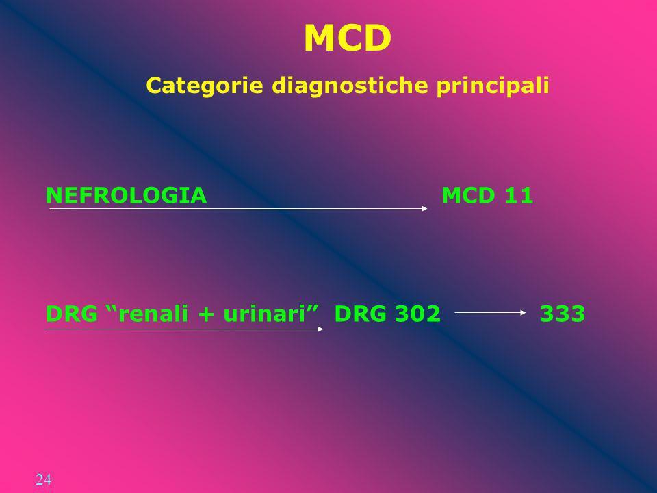 MCD Categorie diagnostiche principali NEFROLOGIA MCD 11 DRG renali + urinari DRG 302 333 24