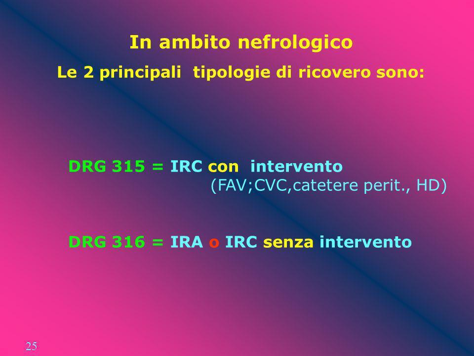In ambito nefrologico Le 2 principali tipologie di ricovero sono: DRG 315 = IRC con intervento (FAV;CVC,catetere perit., HD) DRG 316 = IRA o IRC senza
