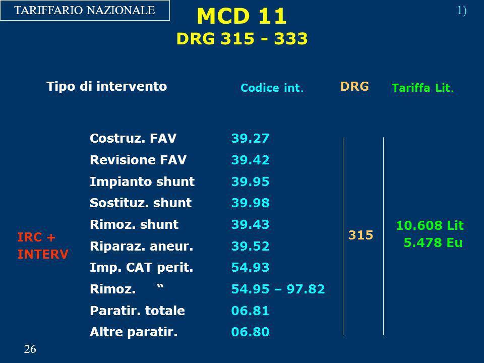 MCD 11 DRG 315 - 333 TARIFFARIO NAZIONALE Costruz. FAV39.27 315 10.608 Lit 5.478 Eu IRC + INTERV Revisione FAV39.42 Impianto shunt39.95 Sostituz. shun
