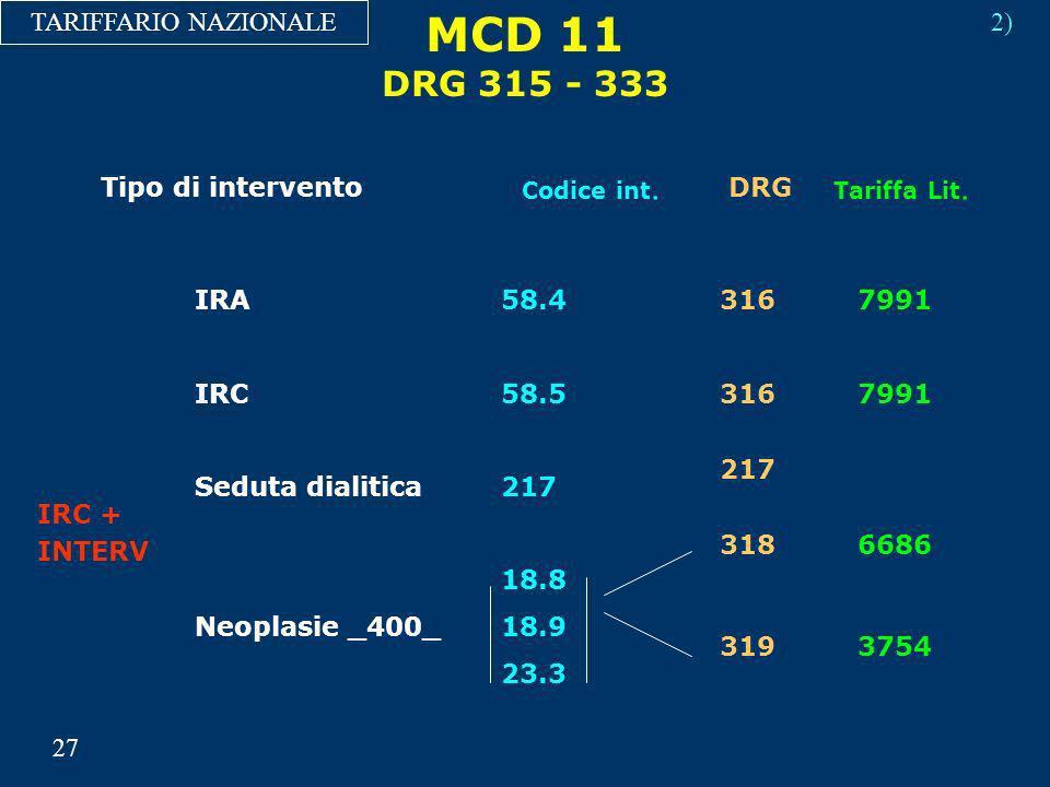 MCD 11 DRG 315 - 333 TARIFFARIO NAZIONALE IRA58.4316 217 318 319 7991 6686 3754 IRC + INTERV IRC58.5 Seduta dialitica217 18.8 Neoplasie _400_18.9 23.3