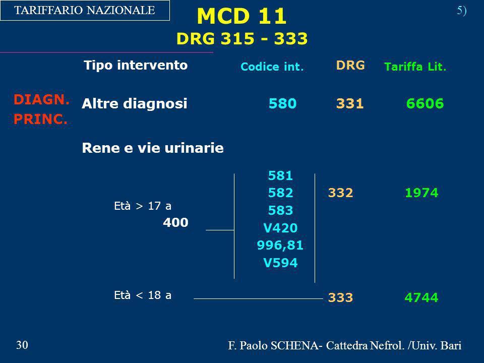 MCD 11 DRG 315 - 333 TARIFFARIO NAZIONALE Tipo intervento Codice int. DRG Tariffa Lit. 5) Altre diagnosi DIAGN. PRINC. 580331 6606 Rene e vie urinarie