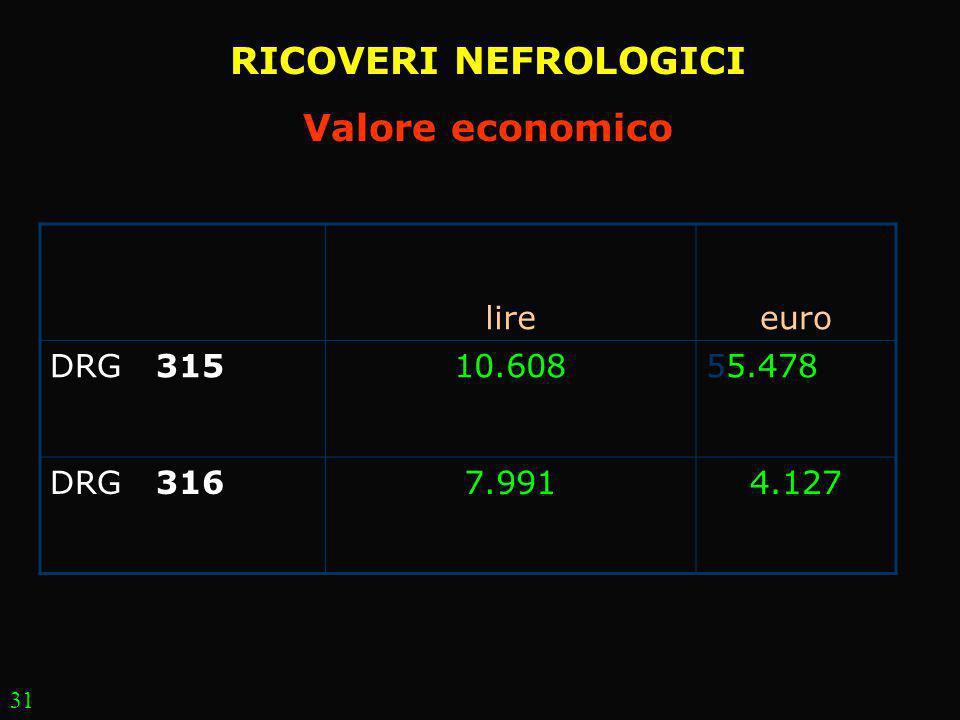 RICOVERI NEFROLOGICI Valore economico lireeuro DRG 31510.60855.478 DRG 3167.9914.127 31