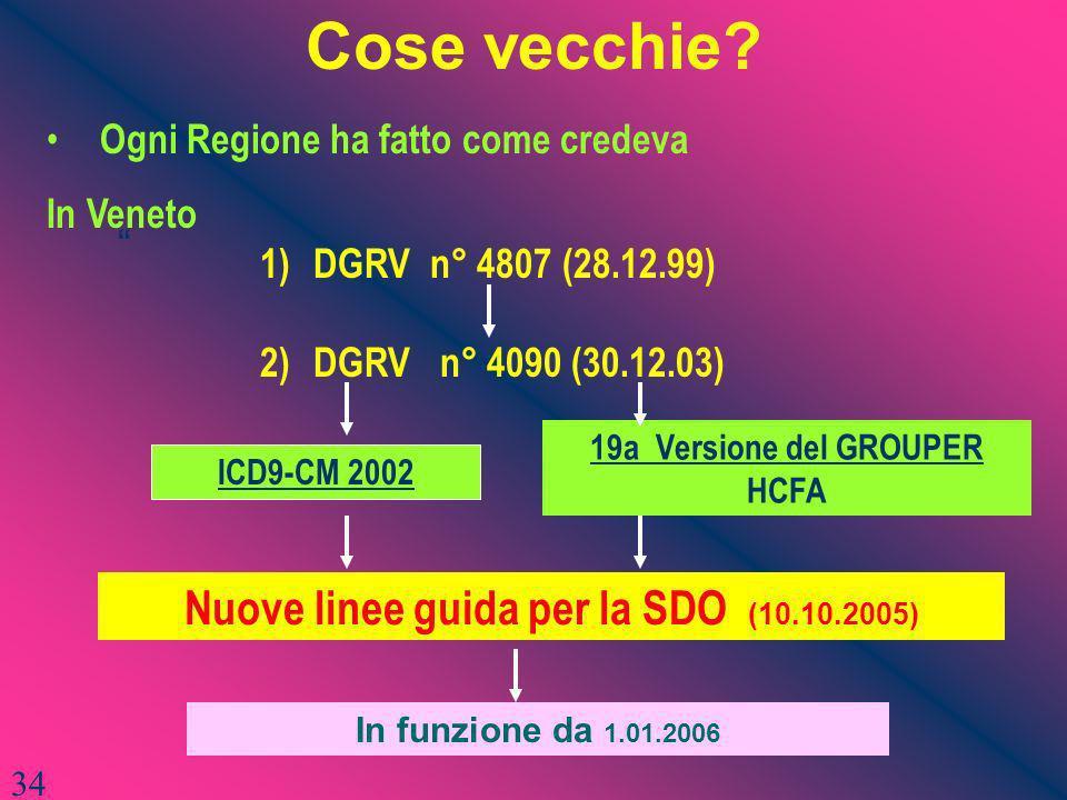 Cose vecchie? Ogni Regione ha fatto come credeva In Veneto 1)DGRV n° 4807 (28.12.99) 2)DGRV n° 4090 (30.12.03) ICD9-CM 2002 19a Versione del GROUPER H