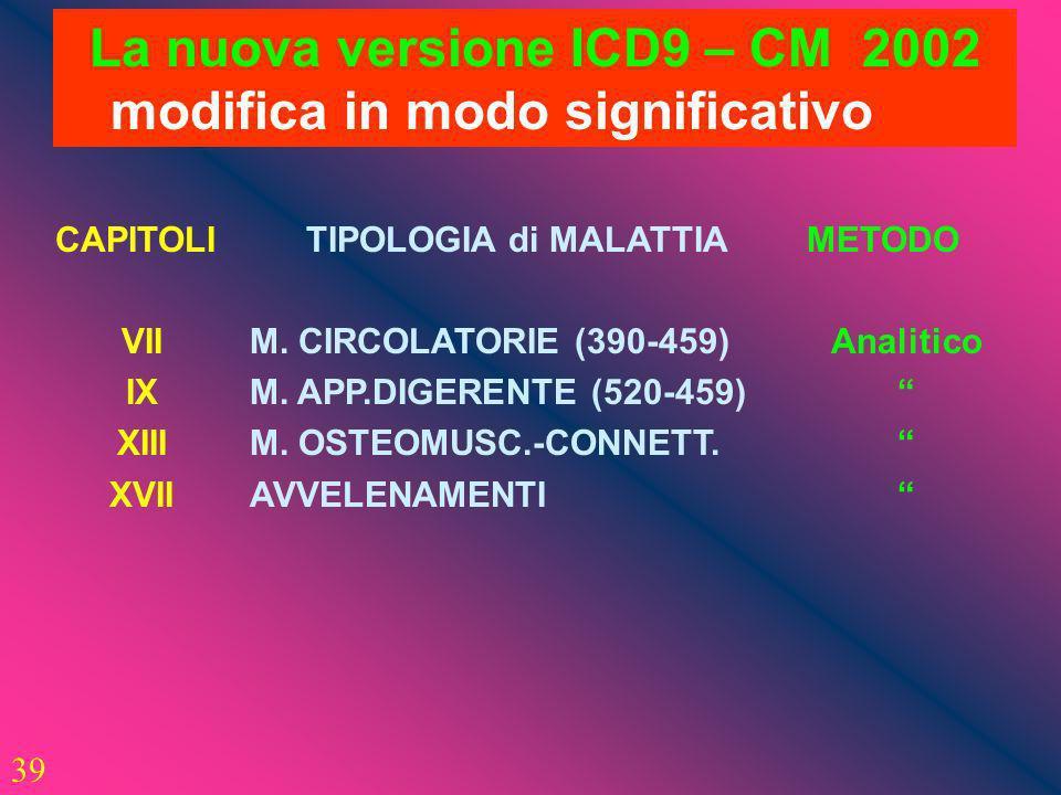 39 La nuova versione ICD9 – CM 2002 modifica in modo significativo CAPITOLI VII IX XIII XVII TIPOLOGIA di MALATTIA M. CIRCOLATORIE (390-459) M. APP.DI