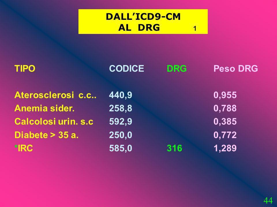 44 DALLICD9-CM AL DRG 1 TIPO Aterosclerosi c.c.. Anemia sider. Calcolosi urin. s.c Diabete > 35 a. *IRC CODICE 440,9 258,8 592,9 250,0 585,0 DRG 316 P