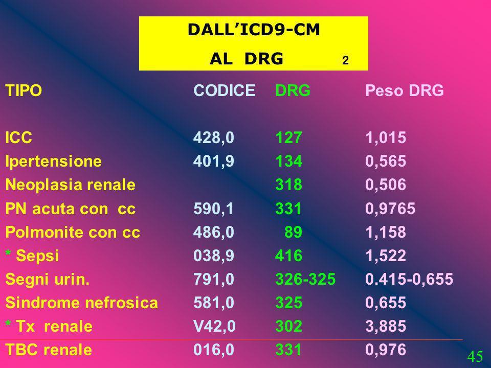 45 DALLICD9-CM AL DRG 2 TIPO ICC Ipertensione Neoplasia renale PN acuta con cc Polmonite con cc * Sepsi Segni urin. Sindrome nefrosica * Tx renale TBC