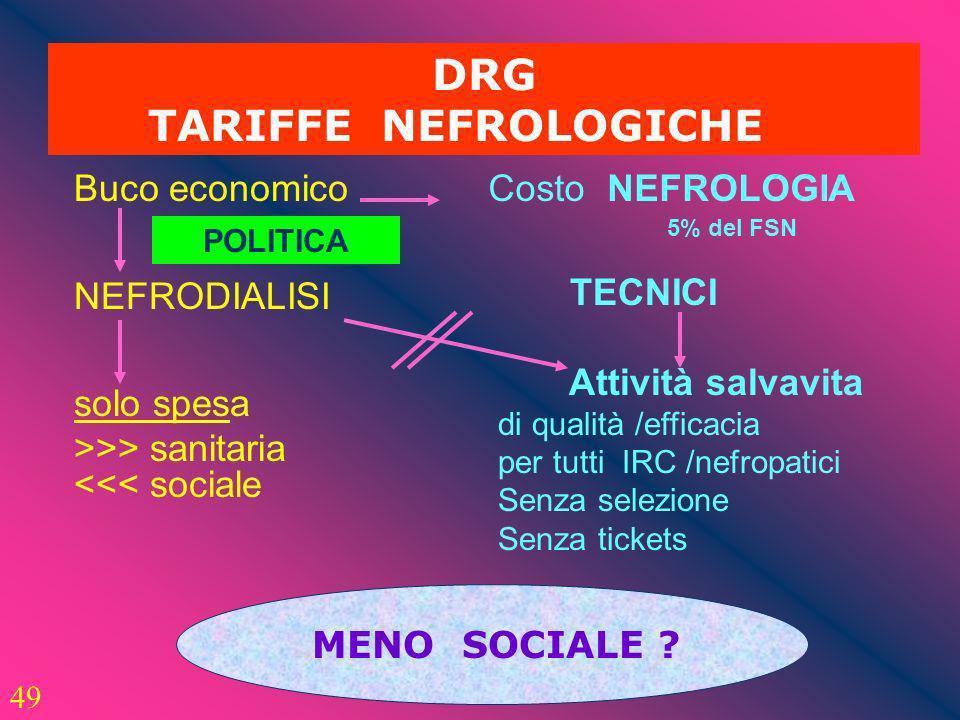 49 DRG TARIFFE NEFROLOGICHE Buco economico NEFRODIALISI solo spesa >>> sanitaria <<< sociale Costo NEFROLOGIA 5% del FSN TECNICI Attività salvavita di