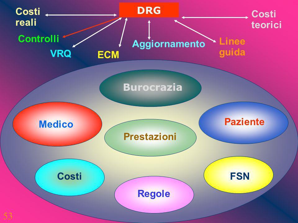 53 DRG Costi reali VRQ Controlli ECM Aggiornamento Linee guida Costi teorici Burocrazia Medico Paziente Prestazioni Costi Regole FSN