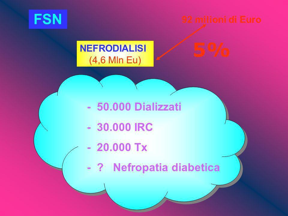 92 milioni di Euro NEFRODIALISI (4,6 Mln Eu) 5% - 50.000 Dializzati - 30.000 IRC - 20.000 Tx - ? Nefropatia diabetica