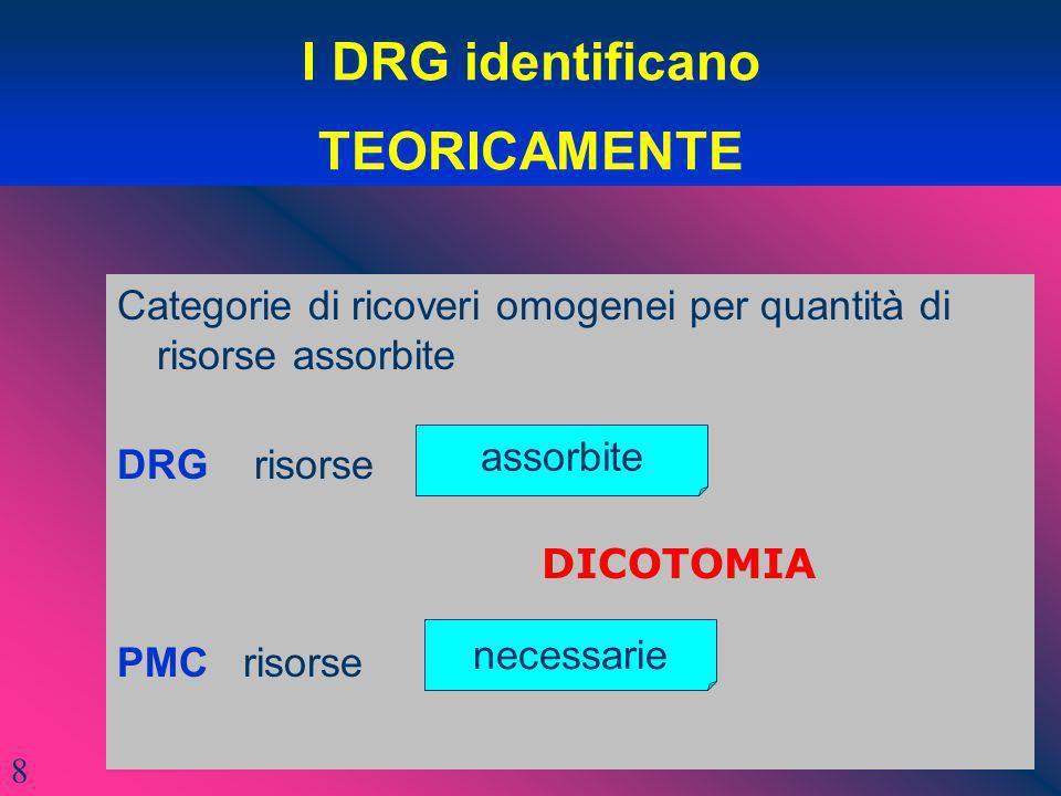 I DRG identificano TEORICAMENTE Categorie di ricoveri omogenei per quantità di risorse assorbite DRG risorse DICOTOMIA PMC risorse assorbite necessari