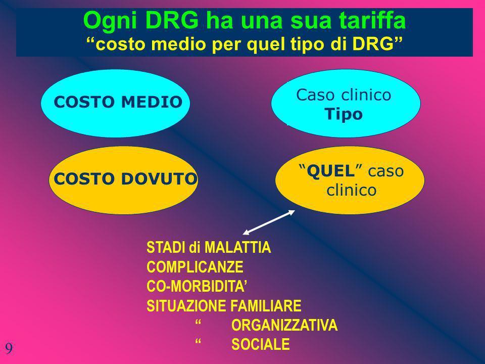 Ogni DRG ha una sua tariffa costo medio per quel tipo di DRG COSTO MEDIO QUEL caso clinico COSTO DOVUTO Caso clinico Tipo STADI di MALATTIA COMPLICANZ