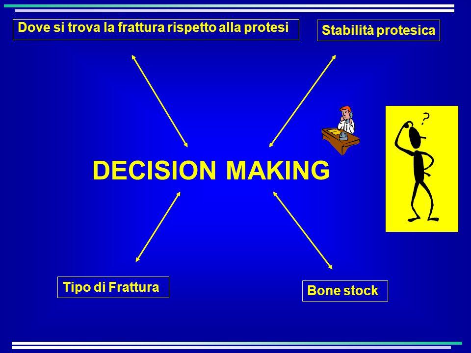 DECISION MAKING Dove si trova la frattura rispetto alla protesi Tipo di Frattura Stabilità protesica Bone stock