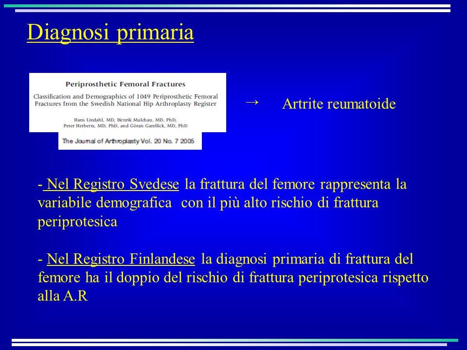 Diagnosi primaria Artrite reumatoide - Nel Registro Svedese la frattura del femore rappresenta la variabile demografica con il più alto rischio di frattura periprotesica - Nel Registro Finlandese la diagnosi primaria di frattura del femore ha il doppio del rischio di frattura periprotesica rispetto alla A.R