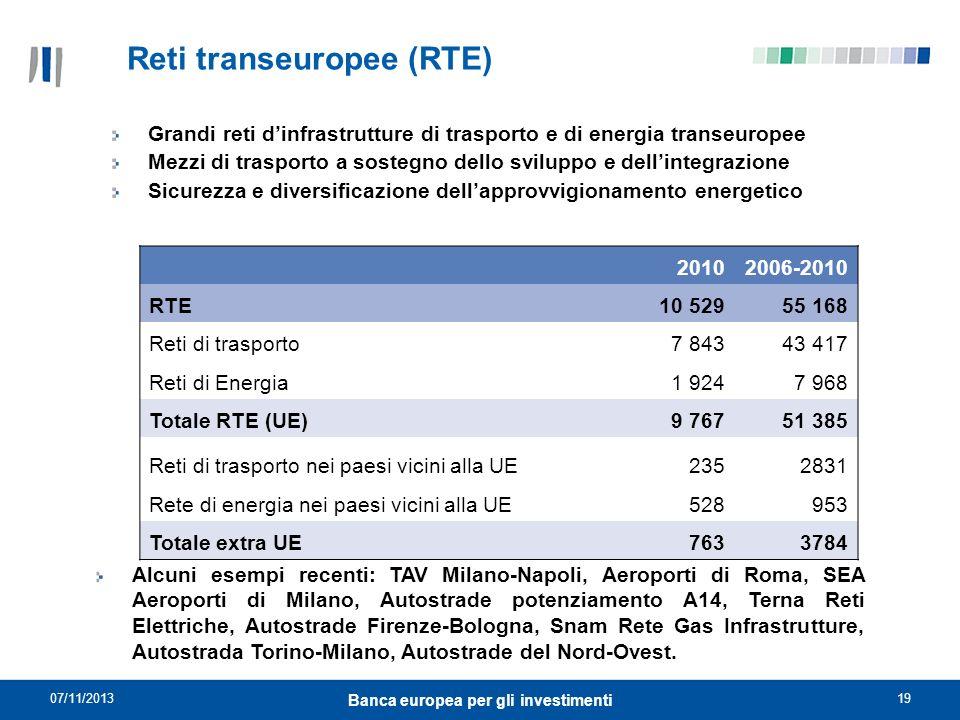 07/11/201319 Banca europea per gli investimenti Reti transeuropee (RTE) Grandi reti dinfrastrutture di trasporto e di energia transeuropee Mezzi di tr