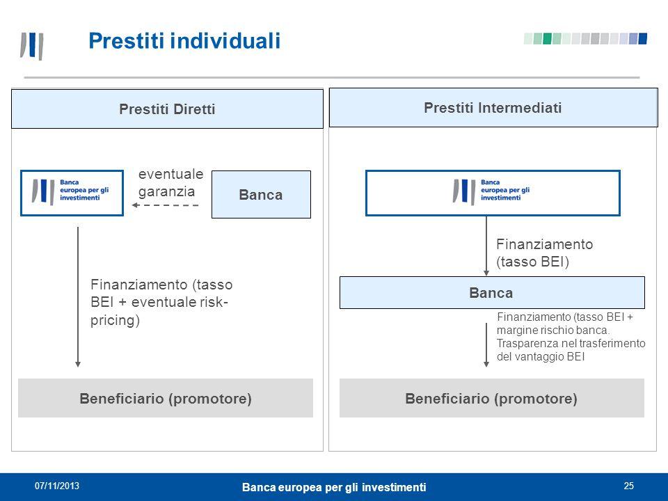 07/11/201325 Banca europea per gli investimenti Prestiti individuali Prestiti Intermediati Banca Beneficiario (promotore) Finanziamento (tasso BEI) Fi