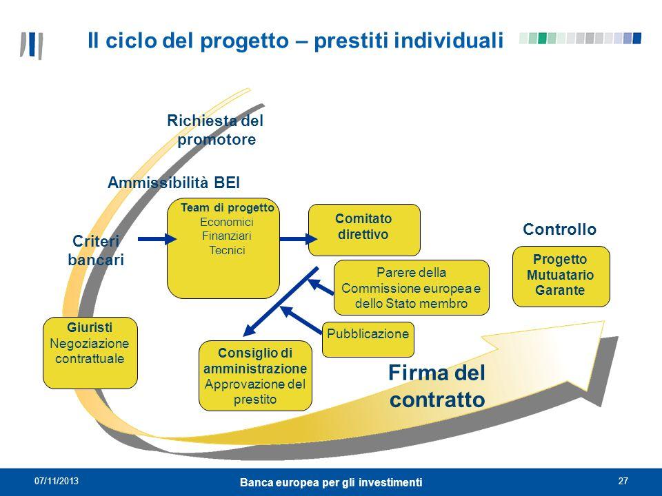 07/11/201327 Banca europea per gli investimenti Il ciclo del progetto – prestiti individuali Ammissibilità BEI Criteri bancari Controllo Consiglio di