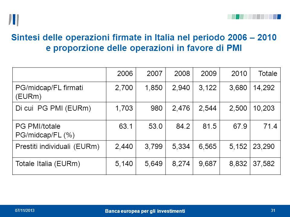 07/11/201331 Banca europea per gli investimenti Sintesi delle operazioni firmate in Italia nel periodo 2006 – 2010 e proporzione delle operazioni in f