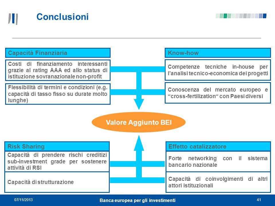 07/11/201341 Banca europea per gli investimenti Conclusioni Valore Aggiunto BEI Costi di finanziamento interessanti grazie al rating AAA ed allo statu