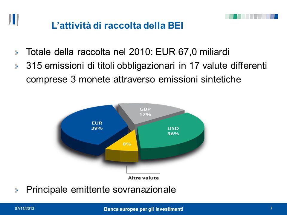 07/11/20137 Banca europea per gli investimenti Lattività di raccolta della BEI Totale della raccolta nel 2010: EUR 67,0 miliardi 315 emissioni di tito