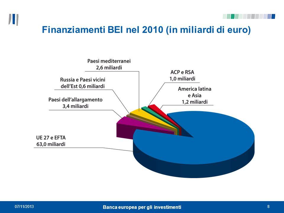 07/11/20138 Banca europea per gli investimenti Finanziamenti BEI nel 2010 (in miliardi di euro)