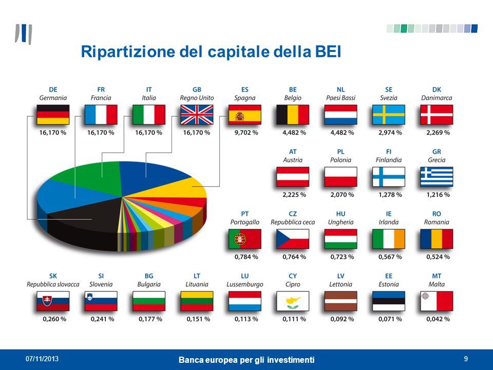 07/11/20139 Banca europea per gli investimenti Ripartizione del capitale della BEI