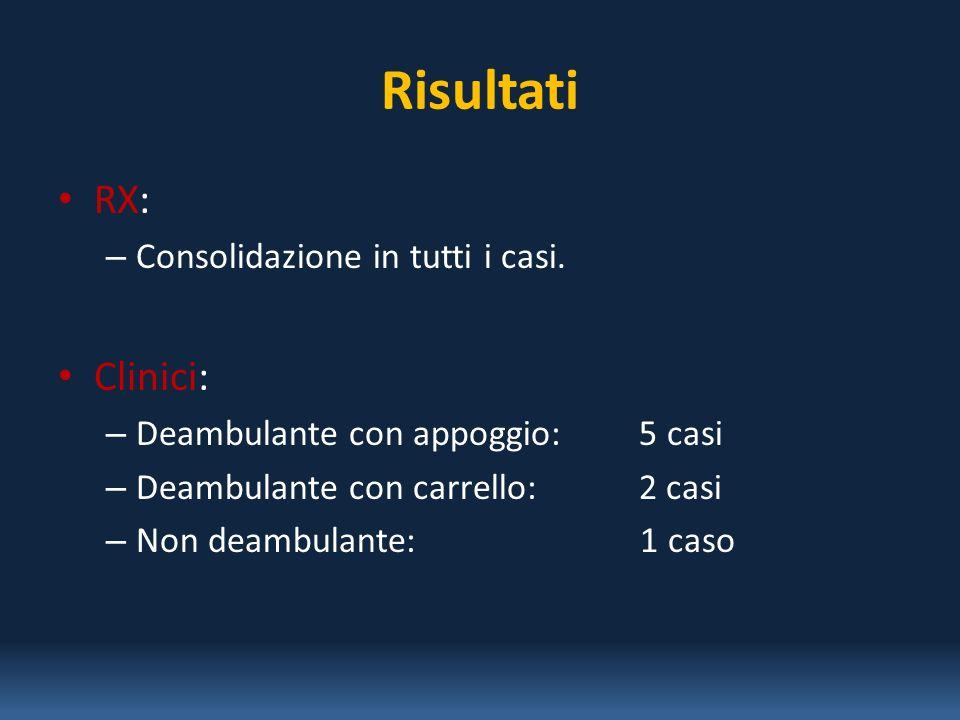 Risultati RX: – Consolidazione in tutti i casi. Clinici: – Deambulante con appoggio: 5 casi – Deambulante con carrello: 2 casi – Non deambulante: 1 ca