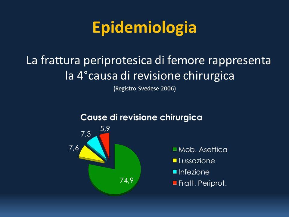 Epidemiologia La frattura periprotesica di femore rappresenta la 4°causa di revisione chirurgica (Registro Svedese 2006)