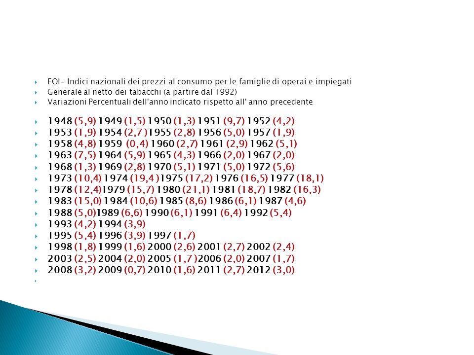 FOI- Indici nazionali dei prezzi al consumo per le famiglie di operai e impiegati Generale al netto dei tabacchi (a partire dal 1992) Variazioni Percentuali dell anno indicato rispetto all anno precedente 1948 (5,9) 1949 (1,5) 1950 (1,3) 1951 (9,7) 1952 (4,2) 1953 (1,9) 1954 (2,7 )1955 (2,8) 1956 (5,0) 1957 (1,9) 1958 (4,8) 1959 (0,4) 1960 (2,7) 1961 (2,9) 1962 (5,1) 1963 (7,5) 1964 (5,9) 1965 (4,3) 1966 (2,0) 1967 (2,0) 1968 (1,3) 1969 (2,8) 1970 (5,1) 1971 (5,0) 1972 (5,6) 1973 (10,4) 1974 (19,4 )1975 (17,2) 1976 (16,5) 1977 (18,1) 1978 (12,4)1979 (15,7) 1980 (21,1) 1981 (18,7) 1982 (16,3) 1983 (15,0) 1984 (10,6) 1985 (8,6) 1986 (6,1) 1987 (4,6) 1988 (5,0)1989 (6,6) 1990 (6,1) 1991 (6,4) 1992 (5,4) 1993 (4,2) 1994 (3,9) 1995 (5,4) 1996 (3,9) 1997 (1,7) 1998 (1,8) 1999 (1,6) 2000 (2,6) 2001 (2,7) 2002 (2,4) 2003 (2,5) 2004 (2,0) 2005 (1,7 )2006 (2,0) 2007 (1,7) 2008 (3,2) 2009 (0,7) 2010 (1,6) 2011 (2,7) 2012 (3,0)