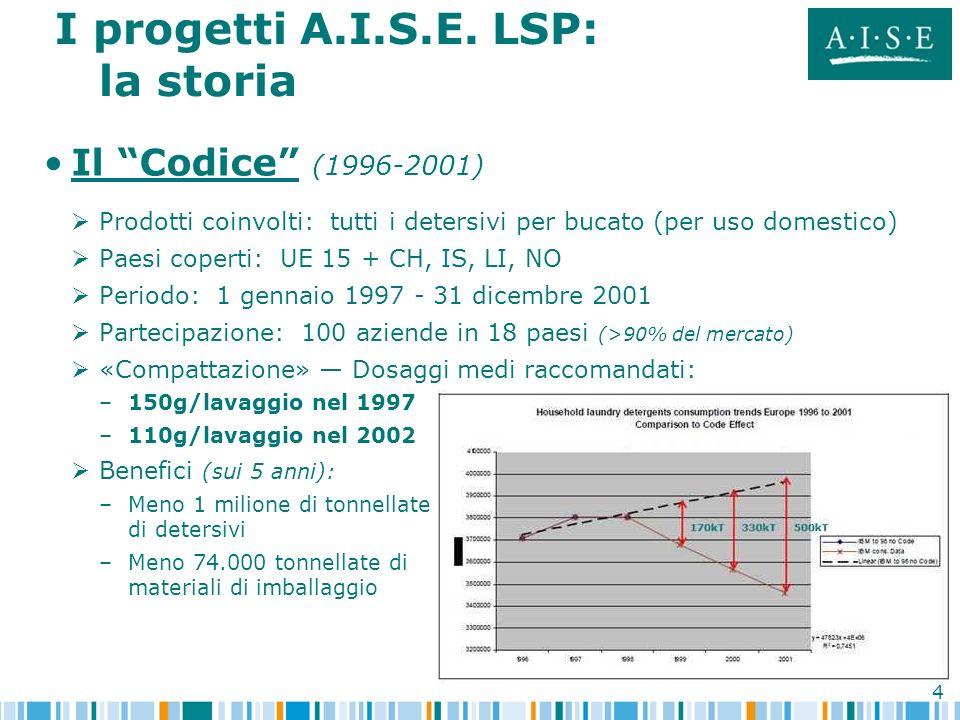 4 I progetti A.I.S.E. LSP: la storia Il Codice (1996-2001) Prodotti coinvolti: tutti i detersivi per bucato (per uso domestico) Paesi coperti: UE 15 +