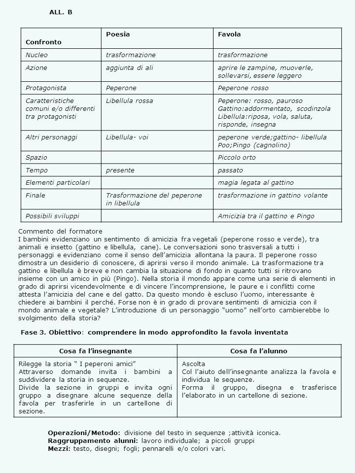 Organizzazione dei personaggi per la drammatizzazione